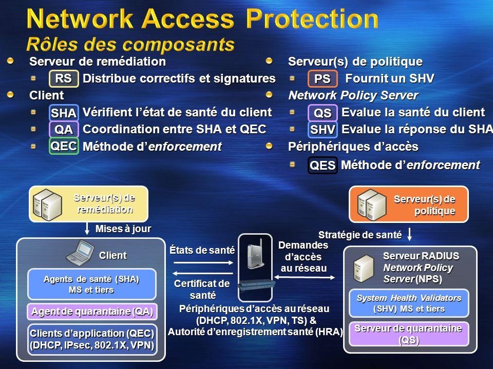 Enforcement dabord – santé ensuite NAP ne peut pas protéger le réseau des utilisateurs et systèmes malveillants NAP est conçu comme la surcouche santé qui se met sur des systèmes de sécurité réseau NAP est dépendant de ses mécanismes denforcement (=mécanismes de restrictions daccès) DHCP 802.1X (EAP) VPN (EAP/PEAP) IPsec Passerelle Terminal Services RDP/HTTP La mise en œuvre dIPsec, VPN, 802.1X, passerelle TS ou DHCP doit avoir été pensée et déployée en tant que solution de sécurité autonome, avant dajouter le contrôle de santé