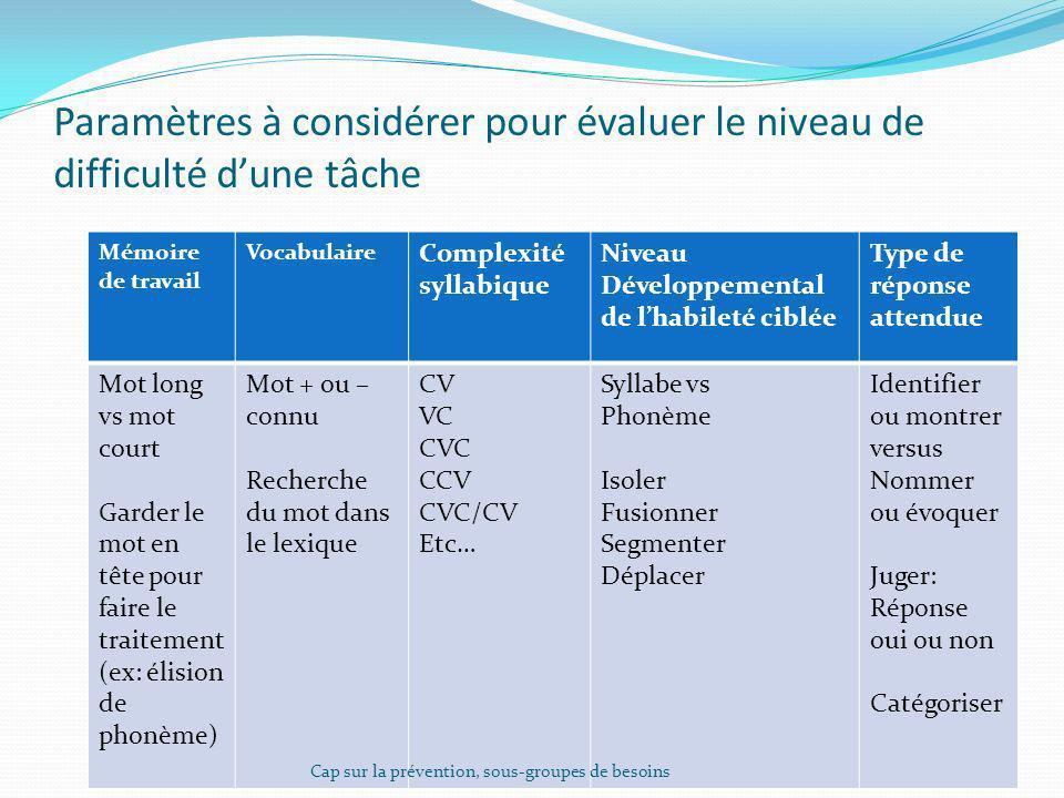 Paramètres à considérer pour évaluer le niveau de difficulté dune tâche Mémoire de travail Vocabulaire Complexité syllabique Niveau Développemental de