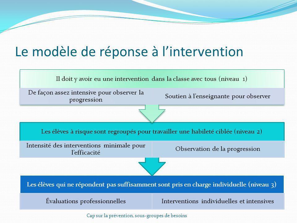 Le modèle de réponse à lintervention Les élèves qui ne répondent pas suffisamment sont pris en charge individuelle (niveau 3) Évaluations professionne