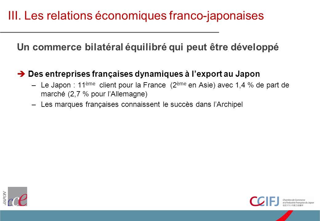 Un commerce bilatéral équilibré qui peut être développé Des entreprises françaises dynamiques à lexport au Japon –Le Japon : 11 ème client pour la France (2 ème en Asie) avec 1,4 % de part de marché (2,7 % pour lAllemagne) –Les marques françaises connaissent le succès dans lArchipel III.