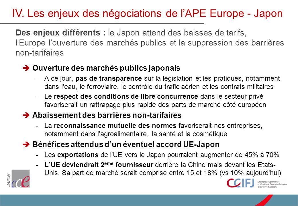 IV. Les enjeux des négociations de lAPE Europe - Japon Des enjeux différents : le Japon attend des baisses de tarifs, lEurope louverture des marchés p