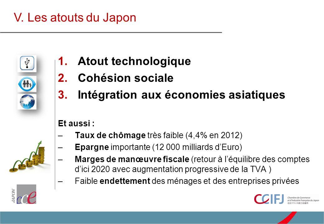1. Atout technologique 2. Cohésion sociale 3. Intégration aux économies asiatiques Et aussi : –Taux de chômage très faible (4,4% en 2012) –Epargne imp