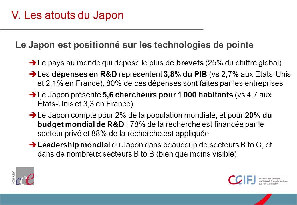 Le pays au monde qui dépose le plus de brevets (25% du chiffre global) Les dépenses en R&D représentent 3,8% du PIB (vs 2,7% aux Etats-Unis et 2,1% en France), 80% de ces dépenses sont faites par les entreprises Le Japon présente 5,6 chercheurs pour 1 000 habitants (vs 4,7 aux États-Unis et 3,3 en France) Le Japon compte pour 2% de la population mondiale, et pour 20% du budget mondial de R&D : 78% de la recherche est financée par le secteur privé et 88% de la recherche est appliquée Leadership mondial du Japon dans beaucoup de secteurs B to C, et dans de nombreux secteurs B to B (bien que moins visible) V.