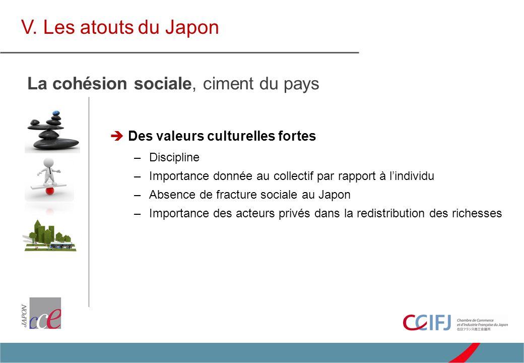 Des valeurs culturelles fortes –Discipline –Importance donnée au collectif par rapport à lindividu –Absence de fracture sociale au Japon –Importance des acteurs privés dans la redistribution des richesses V.