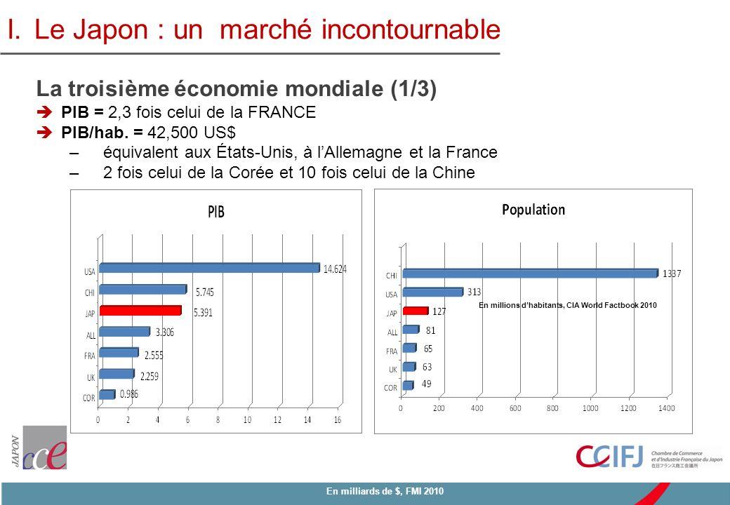 En milliards de $, FMI 2010 En millions dhabitants, CIA World Factbook 2010 I.Le Japon : un marché incontournable La troisième économie mondiale (1/3)