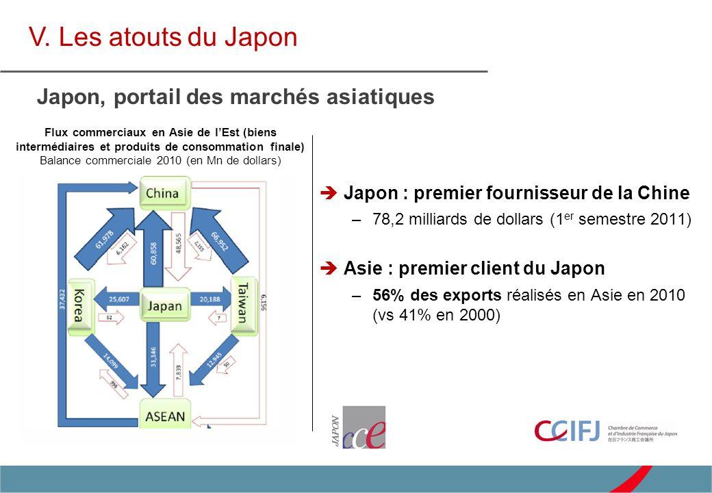 Japon : premier fournisseur de la Chine –78,2 milliards de dollars (1 er semestre 2011) Asie : premier client du Japon –56% des exports réalisés en As