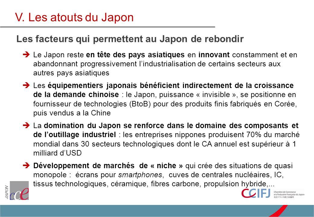 Le Japon reste en tête des pays asiatiques en innovant constamment et en abandonnant progressivement lindustrialisation de certains secteurs aux autres pays asiatiques Les équipementiers japonais bénéficient indirectement de la croissance de la demande chinoise : le Japon, puissance « invisible », se positionne en fournisseur de technologies (BtoB) pour des produits finis fabriqués en Corée, puis vendus a la Chine La domination du Japon se renforce dans le domaine des composants et de loutillage industriel : les entreprises nippones produisent 70% du marché mondial dans 30 secteurs technologiques dont le CA annuel est supérieur à 1 milliard dUSD Développement de marchés de « niche » qui crée des situations de quasi monopole : écrans pour smartphones, cuves de centrales nucléaires, IC, tissus technologiques, céramique, fibres carbone, propulsion hybride,...