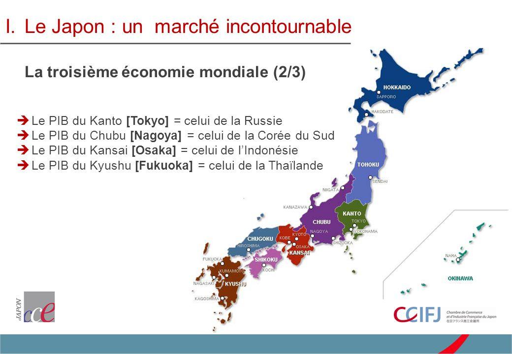Croissance de 2,2 % en 2012 et prévision de 0,6 % en 2013 I.Le Japon : un marché incontournable La troisième économie mondiale (3/3) En AsieDans le Monde Commerce extérieur : le Japon est le 1 er fournisseur de la Chine, de Taiwan et de la Tha ï lande, le 2 ème de la Corée et de Hong-Kong, le 3 ème de lIndonésie, de la Malaisie et du Vietnam… Investissement : lAsie représente 27% du stock dIDE sortants japonais, avec une forte composante industrielle ; Politique active de conclusion daccords commerciaux avec les pays asiatiques.
