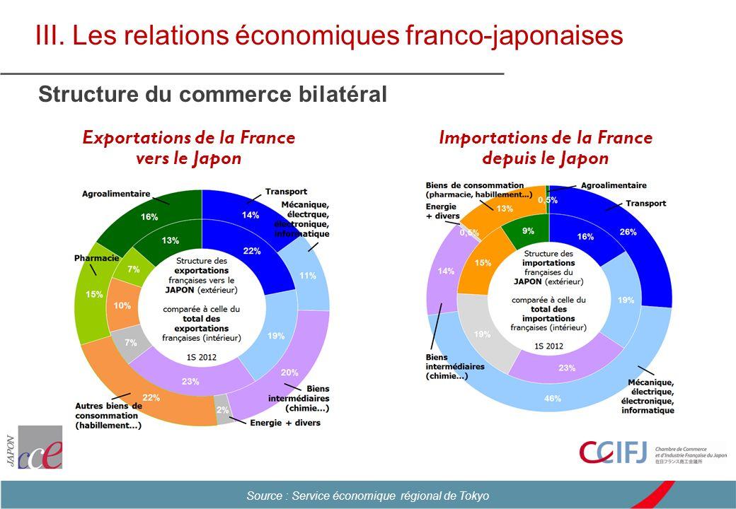 Exportations de la France vers le Japon Importations de la France depuis le Japon III. Les relations économiques franco-japonaises Structure du commer