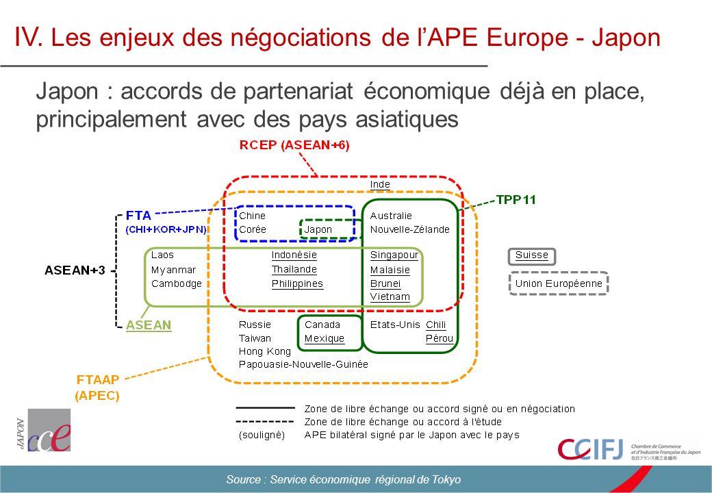 IV. Les enjeux des négociations de lAPE Europe - Japon Source : Service économique régional de Tokyo Japon : accords de partenariat économique déjà en