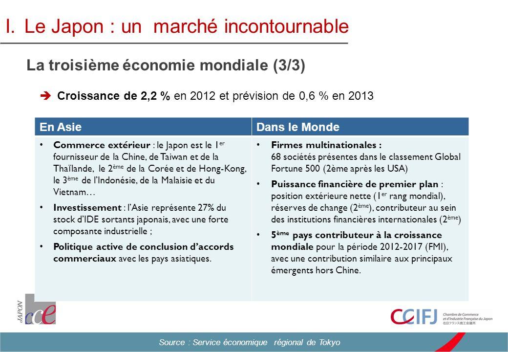 Croissance de 2,2 % en 2012 et prévision de 0,6 % en 2013 I.Le Japon : un marché incontournable La troisième économie mondiale (3/3) En AsieDans le Mo
