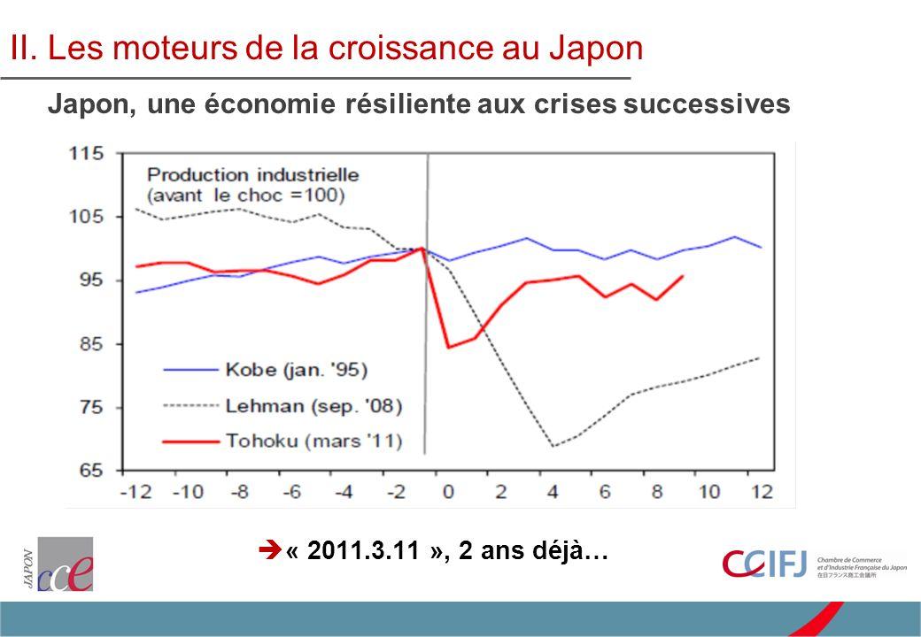 « 2011.3.11 », 2 ans déjà… II. Les moteurs de la croissance au Japon Japon, une économie résiliente aux crises successives