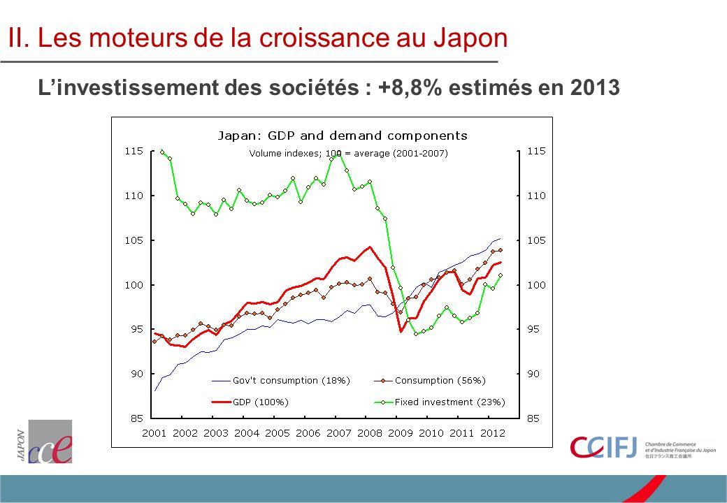 Nouvelle Politique de globalisation industrielle –Accélération des investissements de production dans les pays émergents et promotion des investissements à valeur ajoutée au Japon –Politique gouvernementale de multiplier par 2 les FDI dici 2020 Gestion de la dette publique –233 % du PIB brut, 130 % du PIB net en 2011, détenus à 95% par les ménages –Pression fiscale encore modérée de 35 % vs 45 % en moyenne pour les pays de lOCDE –Augmentation de la TVA de 5 % à 8% en avril 2014 puis à 10 % en avril 2015 II.