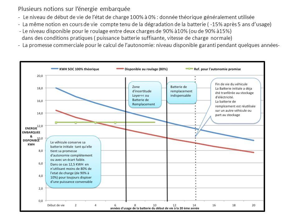 Plusieurs notions sur lénergie embarquée - Le niveau de début de vie de létat de charge 100% à 0% : donnée théorique généralement utilisée - La même notion en cours de vie compte tenu de la dégradation de la batterie ( -15% après 5 ans dusage) - Le niveau disponible pour le roulage entre deux charges de 90% à10% (ou de 90% à15%) dans des conditions pratiques ( puissance batterie suffisante, vitesse de charge normale) - La promesse commerciale pour le calcul de lautonomie: niveau disponible garanti pendant quelques années-