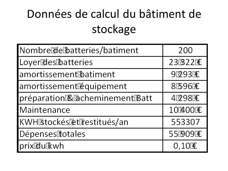 Données de calcul du bâtiment de stockage