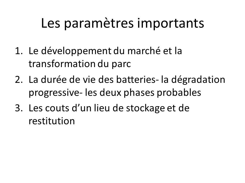 Les paramètres importants 1.Le développement du marché et la transformation du parc 2.La durée de vie des batteries- la dégradation progressive- les deux phases probables 3.Les couts dun lieu de stockage et de restitution