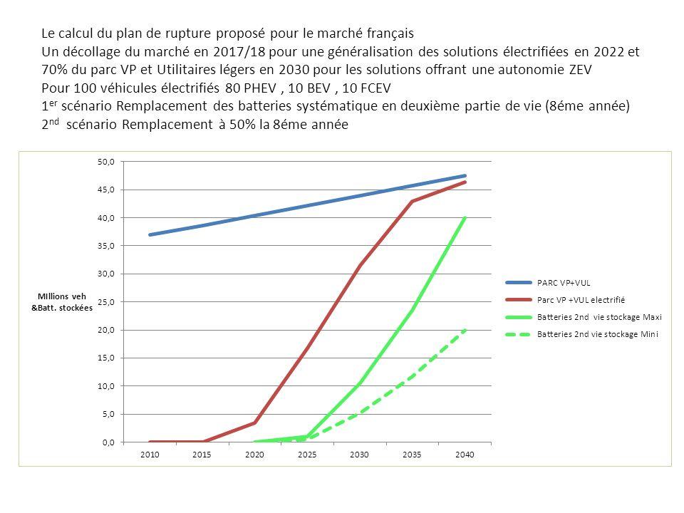 Le calcul du plan de rupture proposé pour le marché français Un décollage du marché en 2017/18 pour une généralisation des solutions électrifiées en 2022 et 70% du parc VP et Utilitaires légers en 2030 pour les solutions offrant une autonomie ZEV Pour 100 véhicules électrifiés 80 PHEV, 10 BEV, 10 FCEV 1 er scénario Remplacement des batteries systématique en deuxième partie de vie (8éme année) 2 nd scénario Remplacement à 50% la 8éme année
