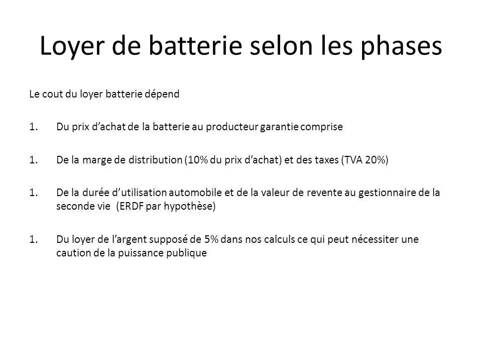 Loyer de batterie selon les phases Le cout du loyer batterie dépend 1.Du prix dachat de la batterie au producteur garantie comprise 1.De la marge de distribution (10% du prix dachat) et des taxes (TVA 20%) 1.De la durée dutilisation automobile et de la valeur de revente au gestionnaire de la seconde vie (ERDF par hypothèse) 1.Du loyer de largent supposé de 5% dans nos calculs ce qui peut nécessiter une caution de la puissance publique