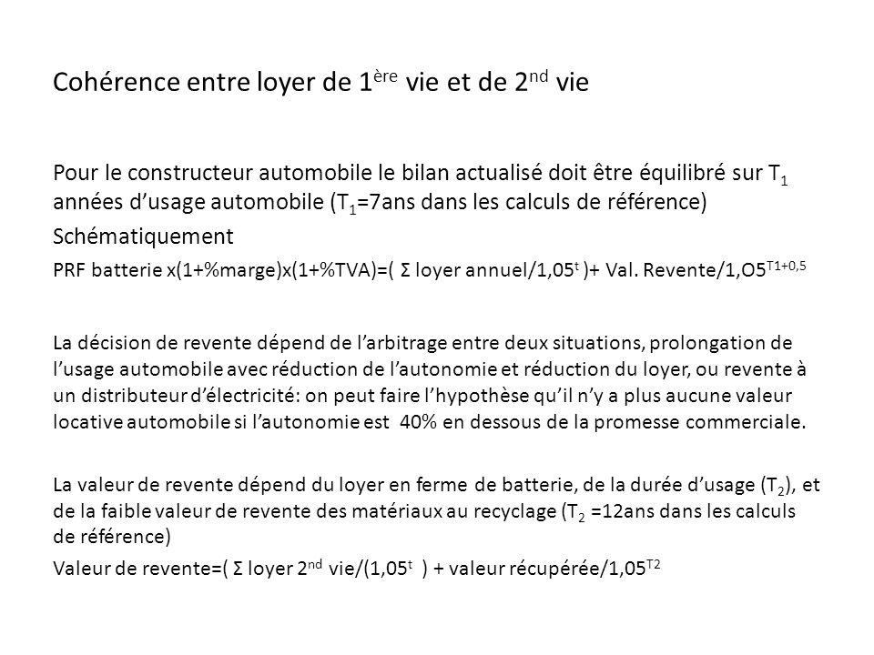 Cohérence entre loyer de 1 ère vie et de 2 nd vie Pour le constructeur automobile le bilan actualisé doit être équilibré sur T 1 années dusage automobile (T 1 =7ans dans les calculs de référence) Schématiquement PRF batterie x(1+%marge)x(1+%TVA)=( Σ loyer annuel/1,05 t )+ Val.