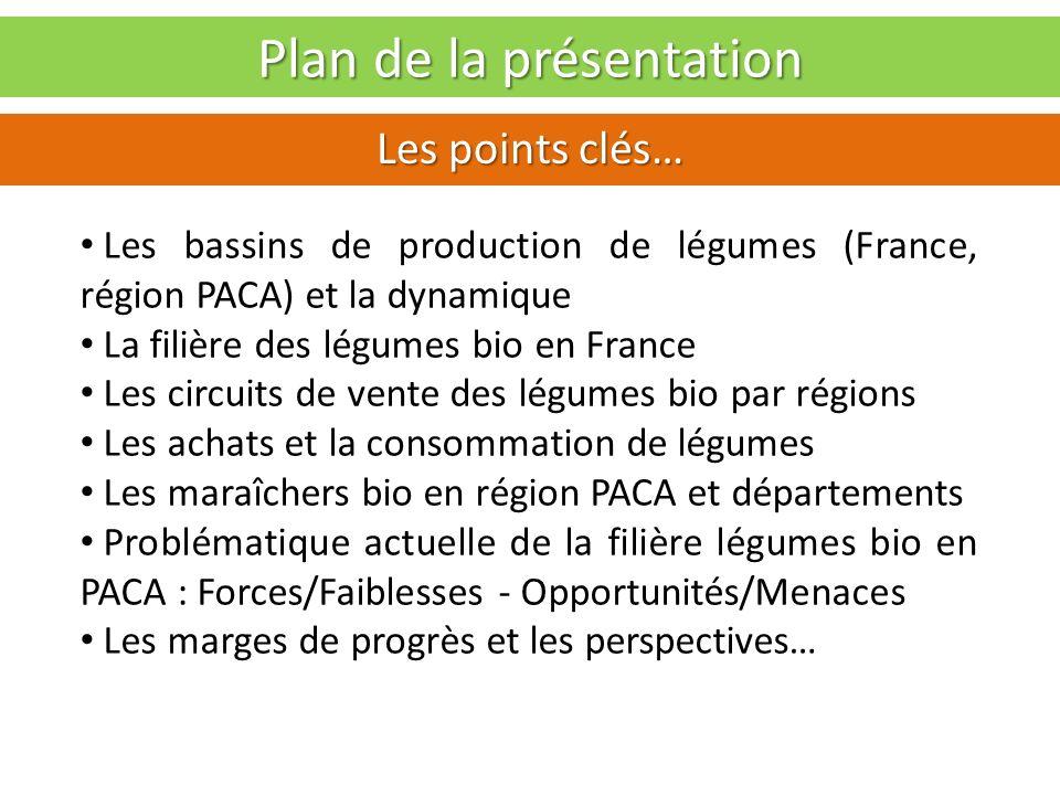 Les maraîchers bio en PACA Focus par départements Vaucluse : 324 Ha (Bio & conversion) 66 Ha en conversion - 142 maraîchers Surf 2011/10 : + 8,8% Bouches du Rhône : 419 Ha (Bio & conversion) - 29 Ha en conversion - 160 maraîchers Surf 2011/10 : - 2,6% Alpes de Hte Provence : 124 Ha - 11 Ha en conversion 61 maraîchers Surf : + 15,7% Hautes Alpes : 88 Ha 2 Ha en conversion - 44 maraîchers - Surf : - 5,3% Var : 98 Ha - 22 Ha en conversion - 68 maraîchers Surf : + 15,7% Alpes Maritimes : 71 Ha - 9 Ha en conversion 76 maraîchers - Surf : + 9,8%