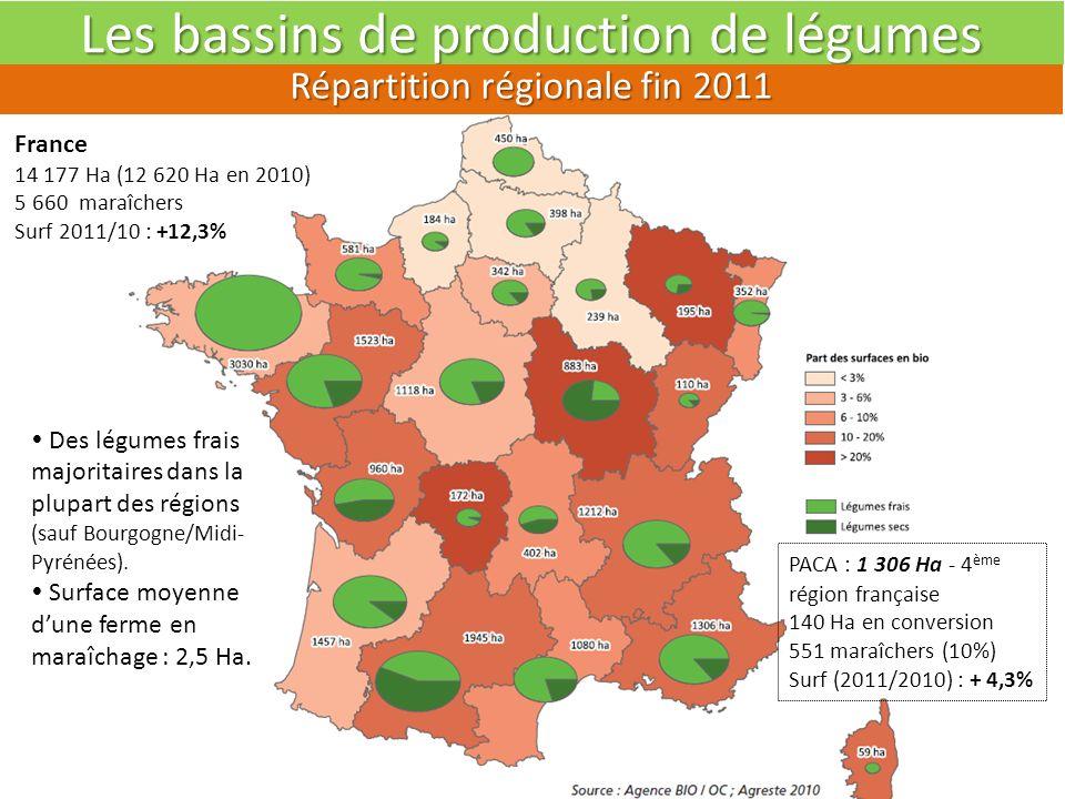 Problématique de la filière légumes bio Forces et Faiblesses selon les débouchés DébouchésPour le marché industriePour le marché de grosPour circuits courts Atouts En production : du potentiel (1300 Ha) - 80% en plein champ.