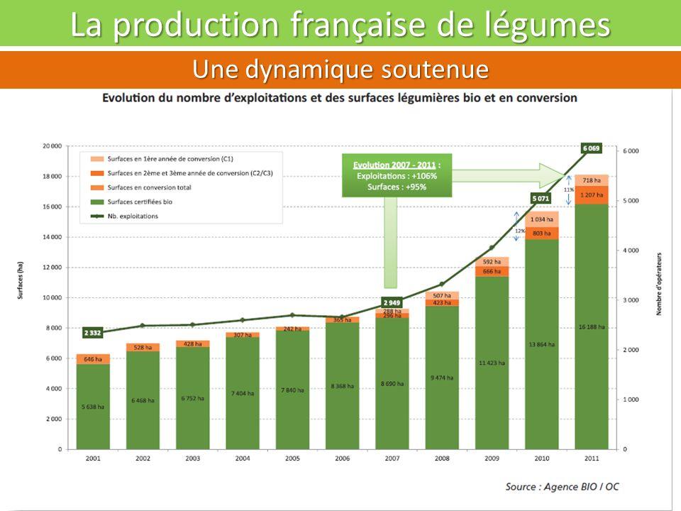 Problématique de la filière légumes bio Opportunités et Menaces selon les débouchés Débouchés Pour le marché industriePour le marché de grosPour circuits courts Dynamique de conversion : 140 Ha.