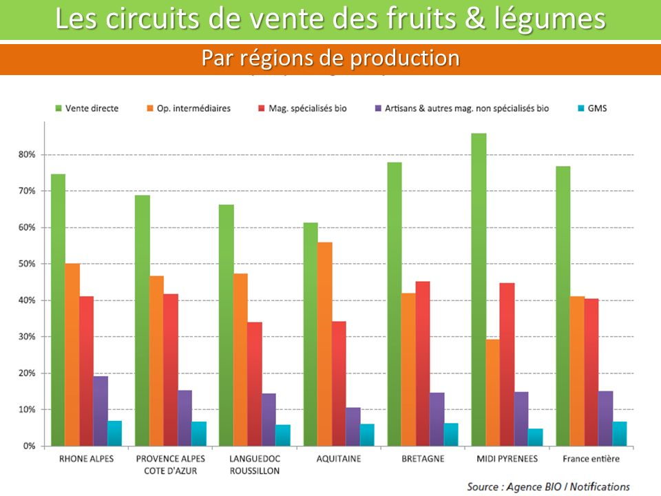 Les circuits de vente des fruits & légumes Evolutions par circuits