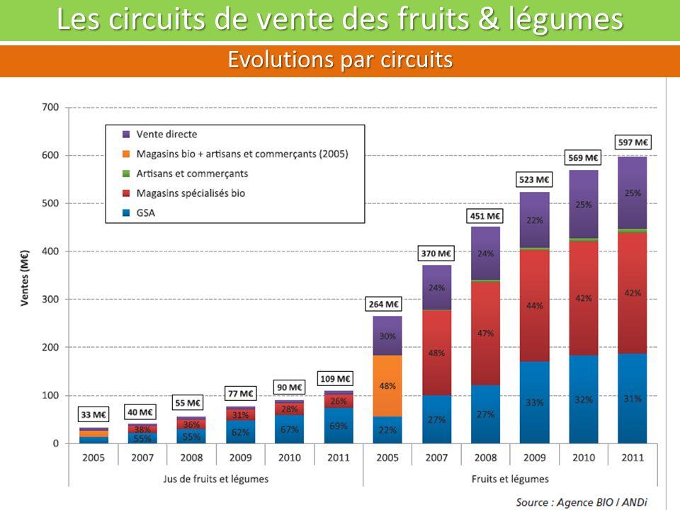 Les achats de fruits & légumes bio Evolution en volume et valeur Quantité achetée pour 100 ménages