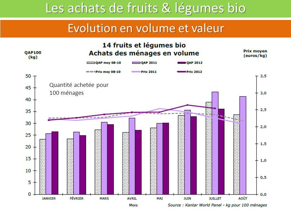 La consommation de fruits & légumes bio Evolution en volumes par bassins