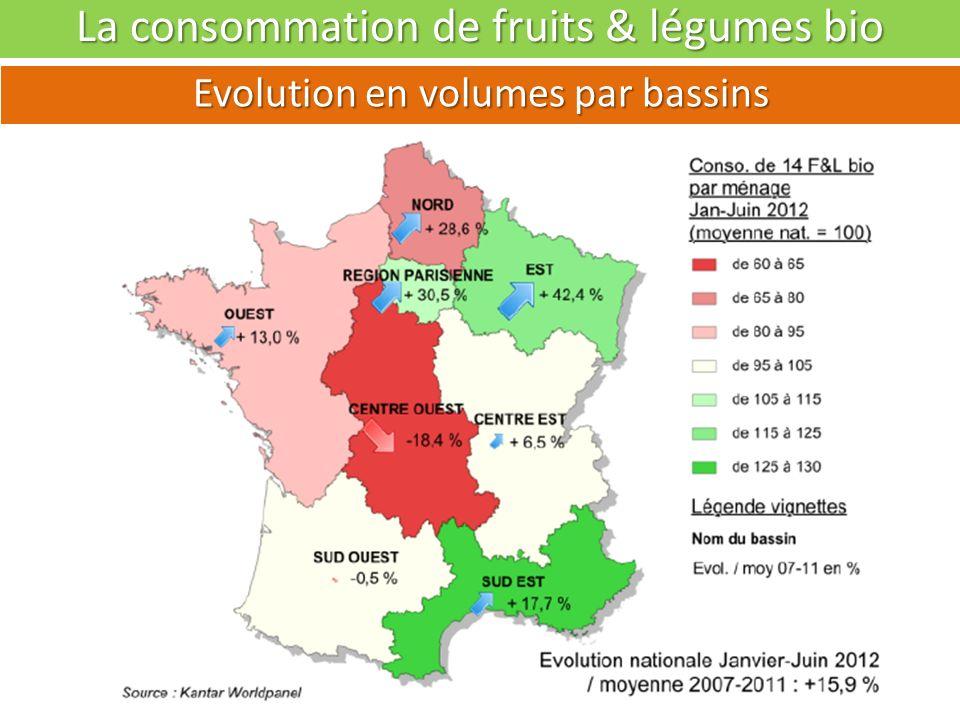 La consommation de fruits & légumes bio Evolution (2007 à 2012) en volume et valeur Année 2011 : 3,9 Kg/ménage 8,70 /ménage