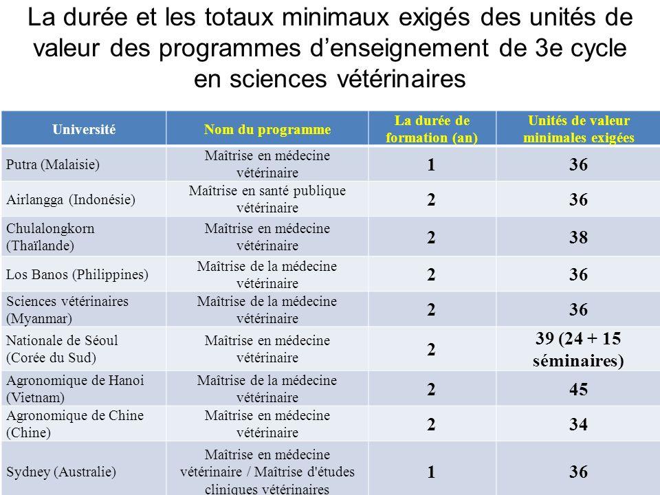 La durée et les totaux minimaux exigés des unités de valeur des programmes denseignement de 3e cycle en sciences vétérinaires UniversitéNom du program
