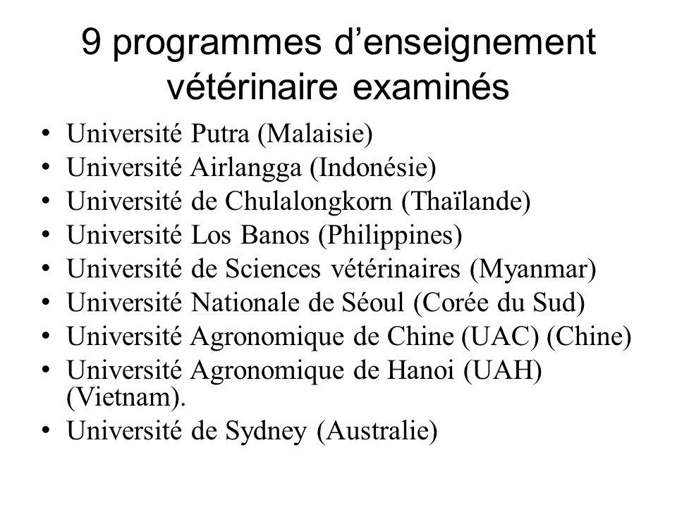 9 programmes denseignement vétérinaire examinés Université Putra (Malaisie) Université Airlangga (Indonésie) Université de Chulalongkorn (Thaïlande) Université Los Banos (Philippines) Université de Sciences vétérinaires (Myanmar) Université Nationale de Séoul (Corée du Sud) Université Agronomique de Chine (UAC) (Chine) Université Agronomique de Hanoi (UAH) (Vietnam).