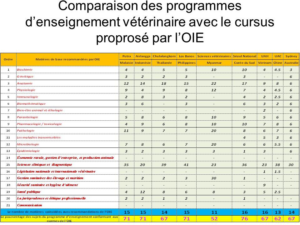 Comparaison des programmes denseignement vétérinaire avec le cursus proprosé par lOIE