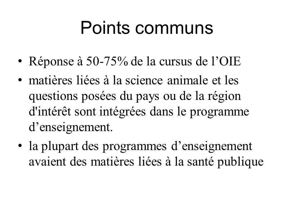 Points communs Réponse à 50-75% de la cursus de lOIE matières liées à la science animale et les questions posées du pays ou de la région d'intérêt son