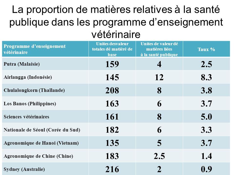 La proportion de matières relatives à la santé publique dans les programme denseignement vétérinaire Programme denseignement vétérinaire Unites desvaleur totales dé matièré de base Unites de valeur dé matières liées à la santé publique Taux % Putra (Malaisie) 15942.5 Airlangga (Indonésie) 145128.3 Chulalongkorn (Thaïlande) 20883.8 Los Banos (Philippines) 16363.7 Sciences vétérinaires 16185.0 Nationale de Séoul (Corée du Sud) 18263.3 Agronomique de Hanoi (Vietnam) 13553.7 Agronomique de Chine (Chine) 1832.51.4 Sydney (Australie) 21620.9