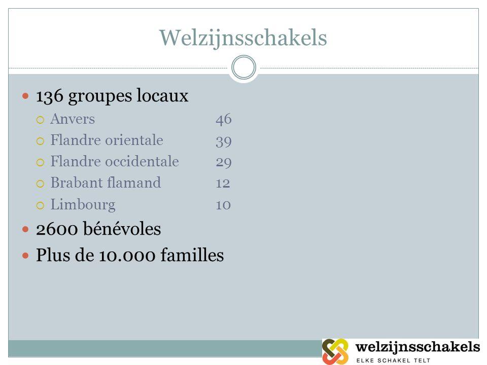 Welzijnsschakels 136 groupes locaux Anvers46 Flandre orientale39 Flandre occidentale29 Brabant flamand12 Limbourg10 2600 bénévoles Plus de 10.000 fami