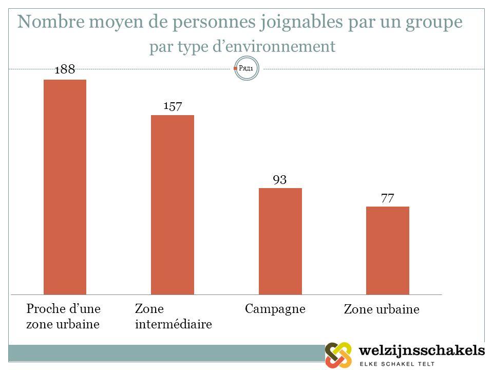 Nombre moyen de personnes joignables par un groupe par type denvironnement Zone intermédiaire Campagne Zone urbaine