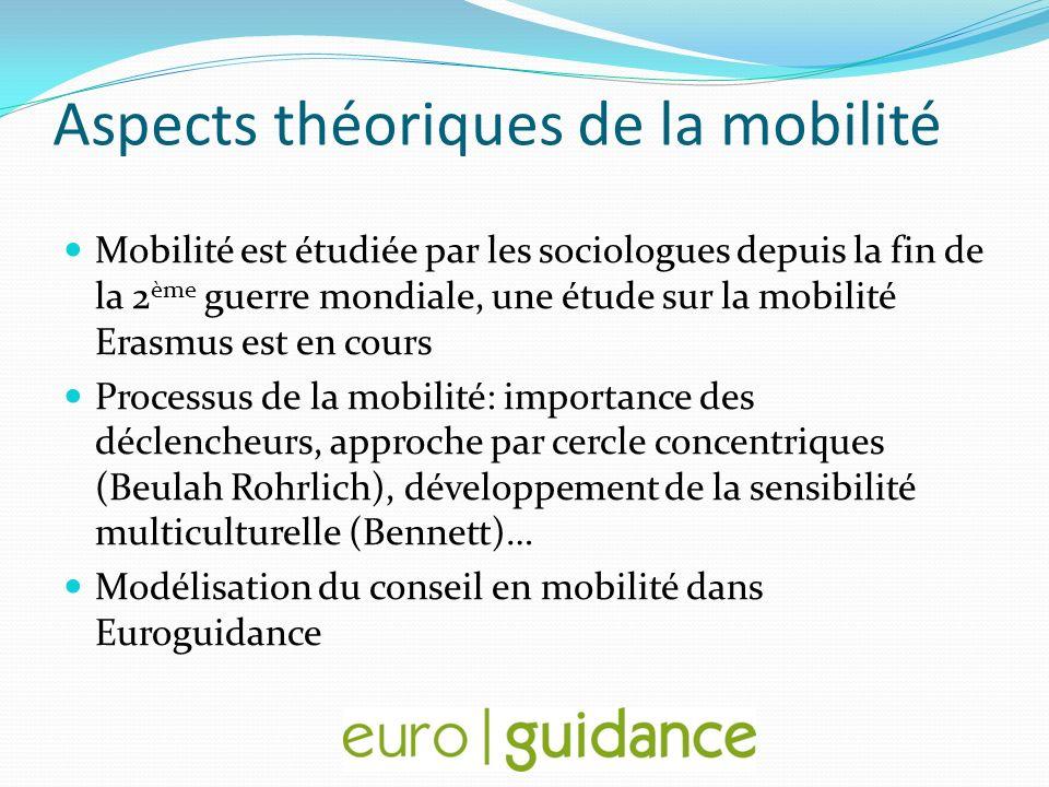 Aspects théoriques de la mobilité Mobilité est étudiée par les sociologues depuis la fin de la 2 ème guerre mondiale, une étude sur la mobilité Erasmu