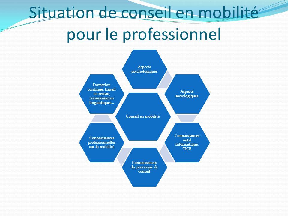 Situation de conseil en mobilité pour le professionnel Conseil en mobilité Aspects psychologiques Aspects sociologiques Connaissances outil informatiq