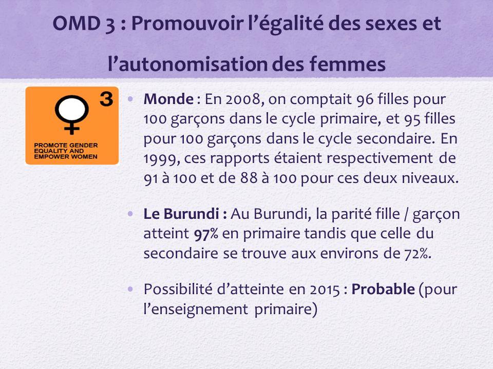 OMD 3 : Promouvoir légalité des sexes et lautonomisation des femmes Monde : En 2008, on comptait 96 filles pour 100 garçons dans le cycle primaire, et 95 filles pour 100 garçons dans le cycle secondaire.