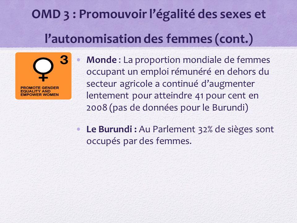 OMD 3 : Promouvoir légalité des sexes et lautonomisation des femmes (cont.) Monde : La proportion mondiale de femmes occupant un emploi rémunéré en dehors du secteur agricole a continué daugmenter lentement pour atteindre 41 pour cent en 2008 (pas de données pour le Burundi) Le Burundi : Au Parlement 32% de sièges sont occupés par des femmes.
