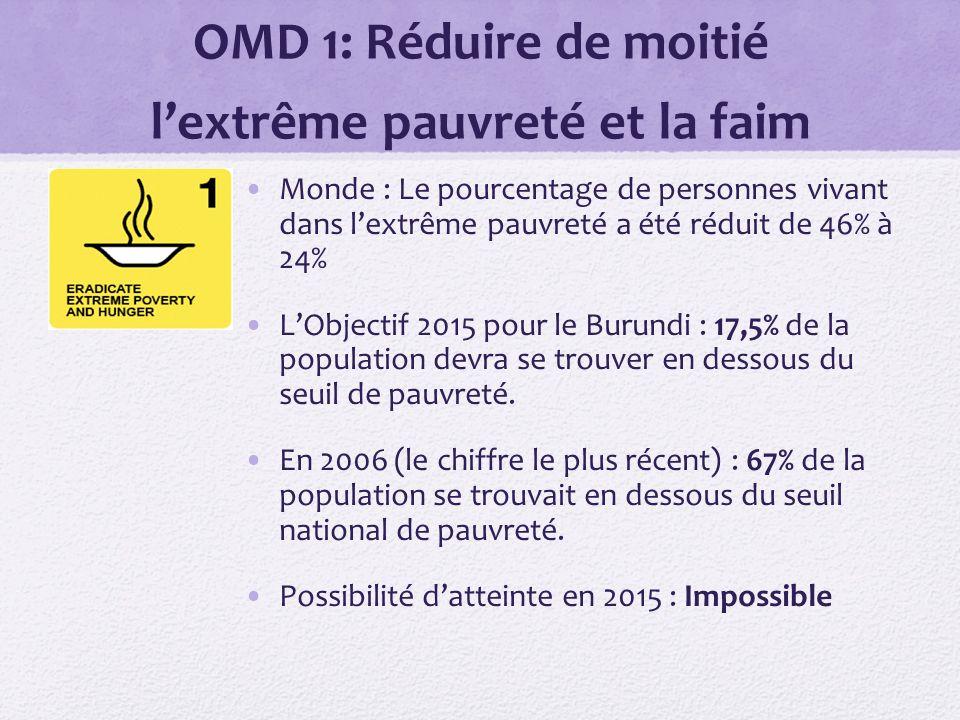 OMD 1: Réduire de moitié lextrême pauvreté et la faim Monde : Le pourcentage de personnes vivant dans lextrême pauvreté a été réduit de 46% à 24% LObjectif 2015 pour le Burundi : 17,5% de la population devra se trouver en dessous du seuil de pauvreté.