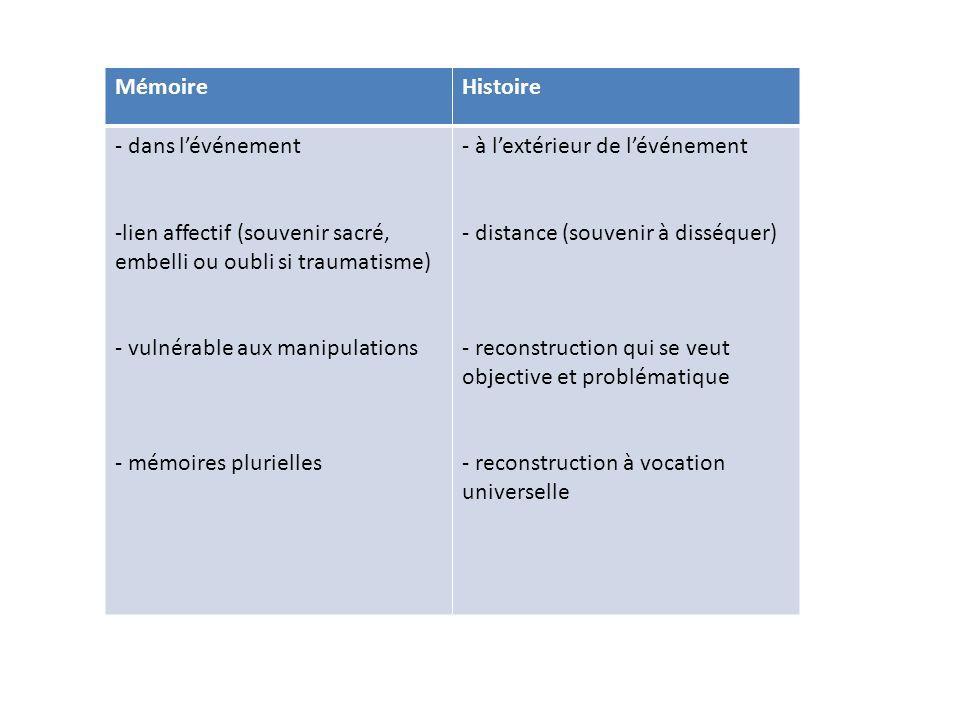 MémoireHistoire - dans lévénement -lien affectif (souvenir sacré, embelli ou oubli si traumatisme) - vulnérable aux manipulations - mémoires plurielle