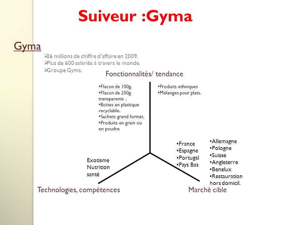 Suiveur :Gyma Gyma 26 millions de chiffre daffaire en 2009.