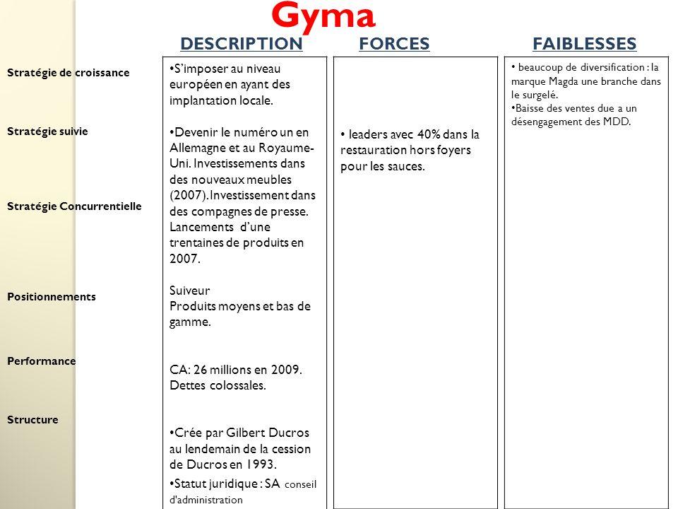Gyma Simposer au niveau européen en ayant des implantation locale.