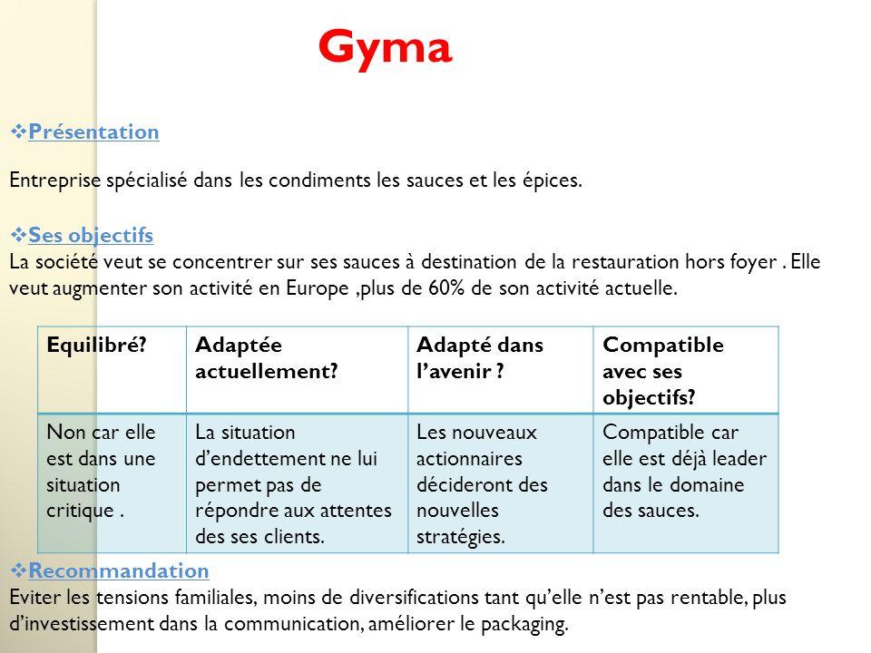 Présentation Gyma Entreprise spécialisé dans les condiments les sauces et les épices.