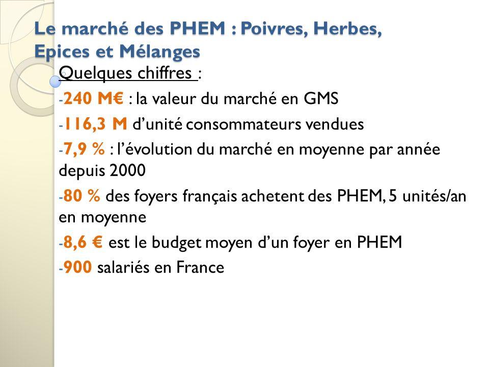 Le marché des PHEM : Poivres, Herbes, Epices et Mélanges Quelques chiffres : - 240 M : la valeur du marché en GMS - 116,3 M dunité consommateurs vendues - 7,9 % : lévolution du marché en moyenne par année depuis 2000 - 80 % des foyers français achetent des PHEM, 5 unités/an en moyenne - 8,6 est le budget moyen dun foyer en PHEM - 900 salariés en France