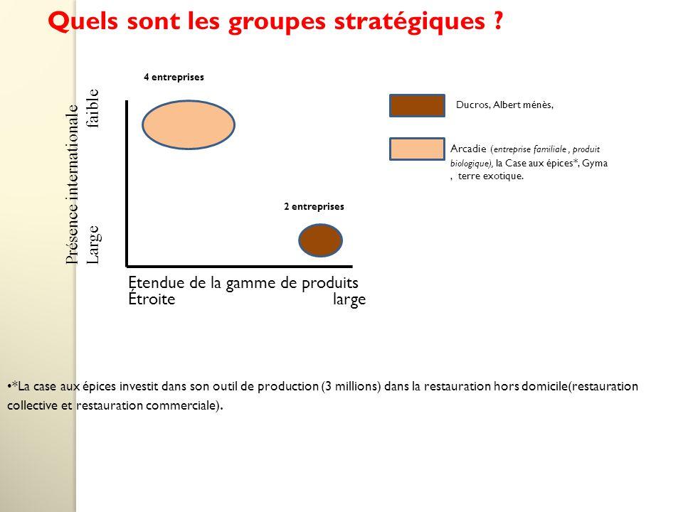 Quels sont les groupes stratégiques .