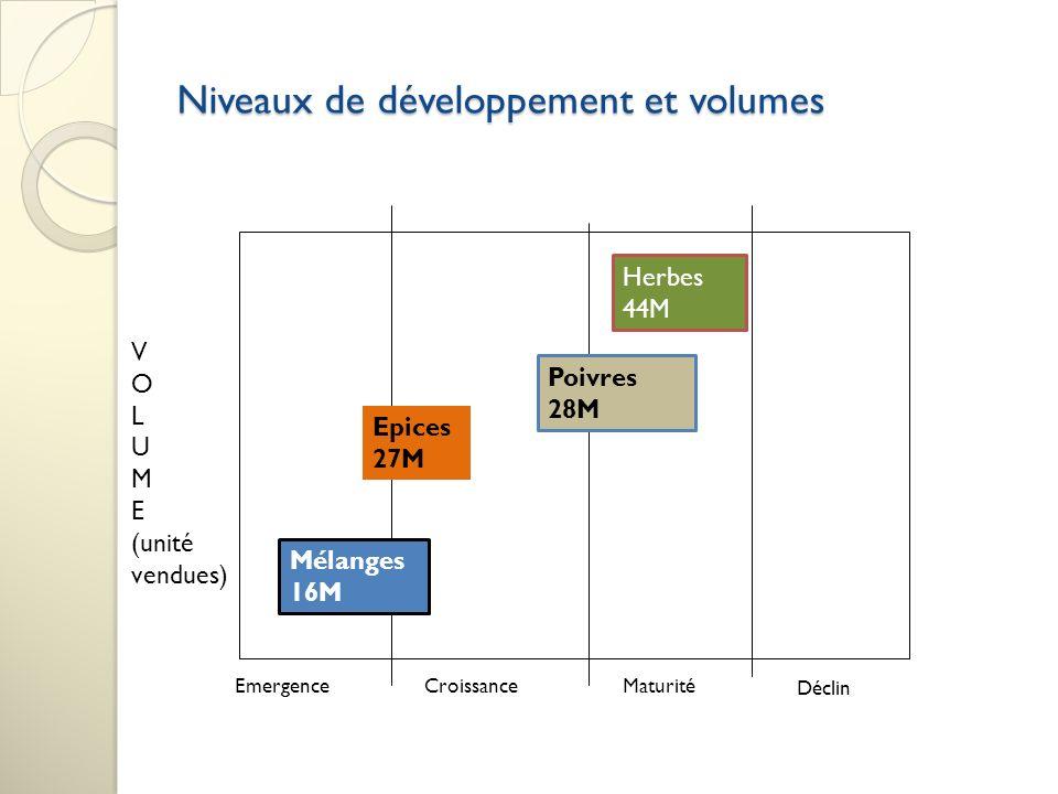 Niveaux de développement et volumes EmergenceCroissanceMaturité Déclin V O L U M E (unité vendues) Poivres 28M Herbes 44M Mélanges 16M Epices 27M