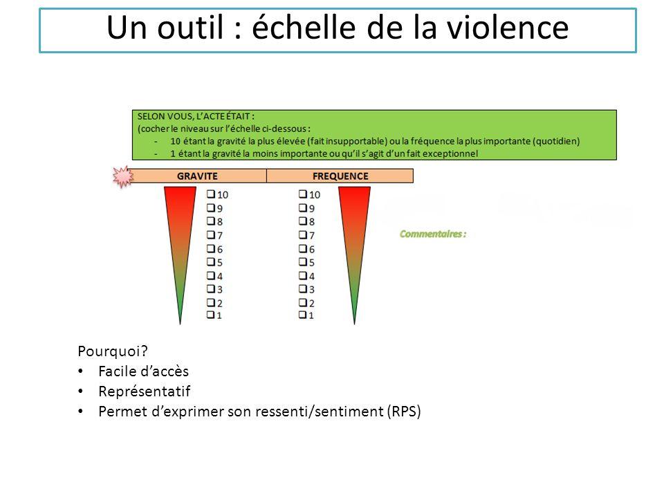 Un outil : échelle de la violence Pourquoi? Facile daccès Représentatif Permet dexprimer son ressenti/sentiment (RPS)